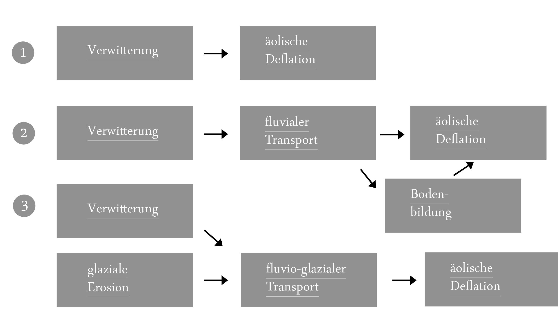 Fluviatile und äolische Prozesse und Formen